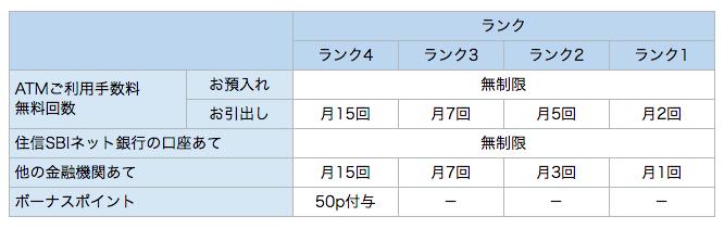 SBIネット銀行のスマートプログラム特典内容の表