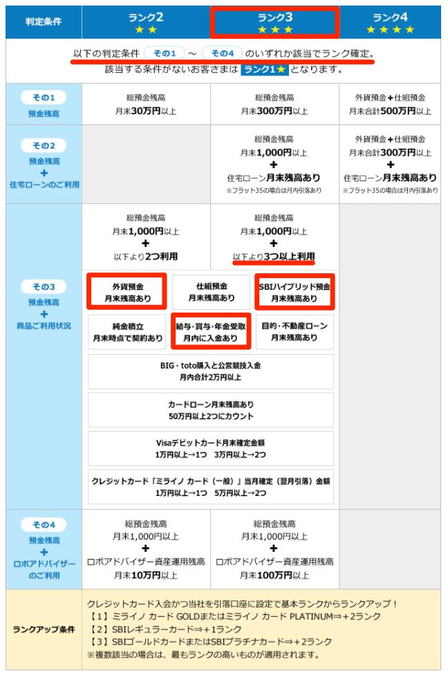 SBIネット銀行のスマートプログラムランク判定の表