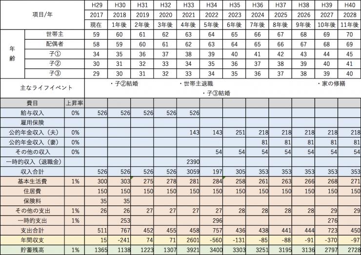 AFP認定研修の提案書の作成で作ったキャッシュフロー表(エクセル)