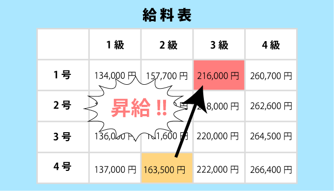 公務員の給料表の昇給イメージイラスト画像