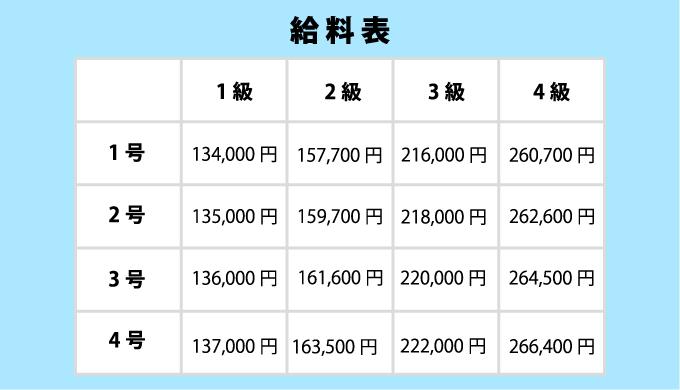 公務員の給料表のイラスト画像