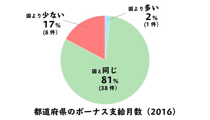 都道府県の地方公務員と、国家公務員のボーナス支給月数の違いの円グラフ