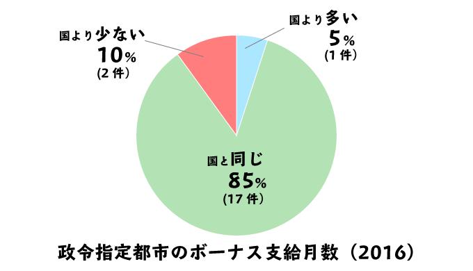 政令指定都市の地方公務員と、国家公務員のボーナス支給月数の違いの円グラフ