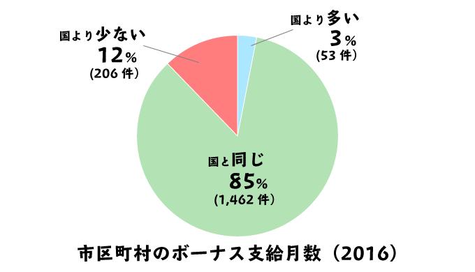 市区町村の地方公務員と、国家公務員のボーナス支給月数の違いの円グラフ