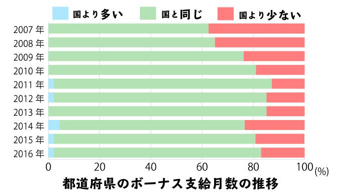 都道府県の地方公務員と、国家公務員のボーナス支給月数の違い(10年分)の積み上げ棒グラフ