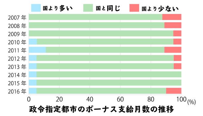 政令指定都市の地方公務員と、国家公務員のボーナス支給月数の違い(10年分)の積み上げ棒グラフ