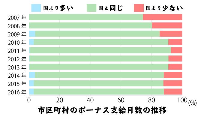 市区町村の地方公務員と、国家公務員のボーナス支給月数の違い(10年分)の積み上げ棒グラフ