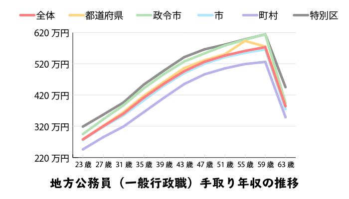 年収 公務員 【2021年】公務員の給料・年収ランキング