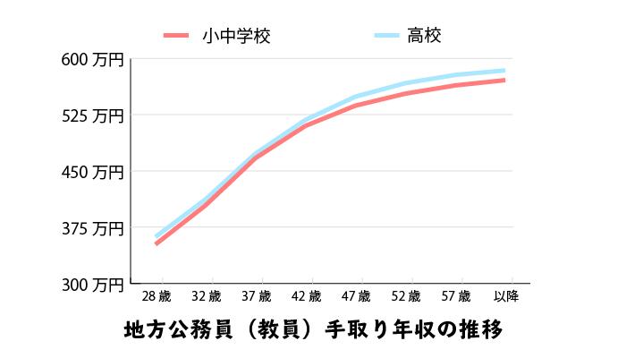 地方公務員(教員)の手取り年収の推計グラフ